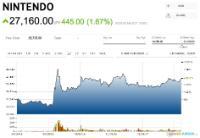 Las acciones de Nintendo suben un 20% desde que se lanzó Switch