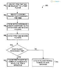 Activision patenta un matchmaking basado en microtransacciones
