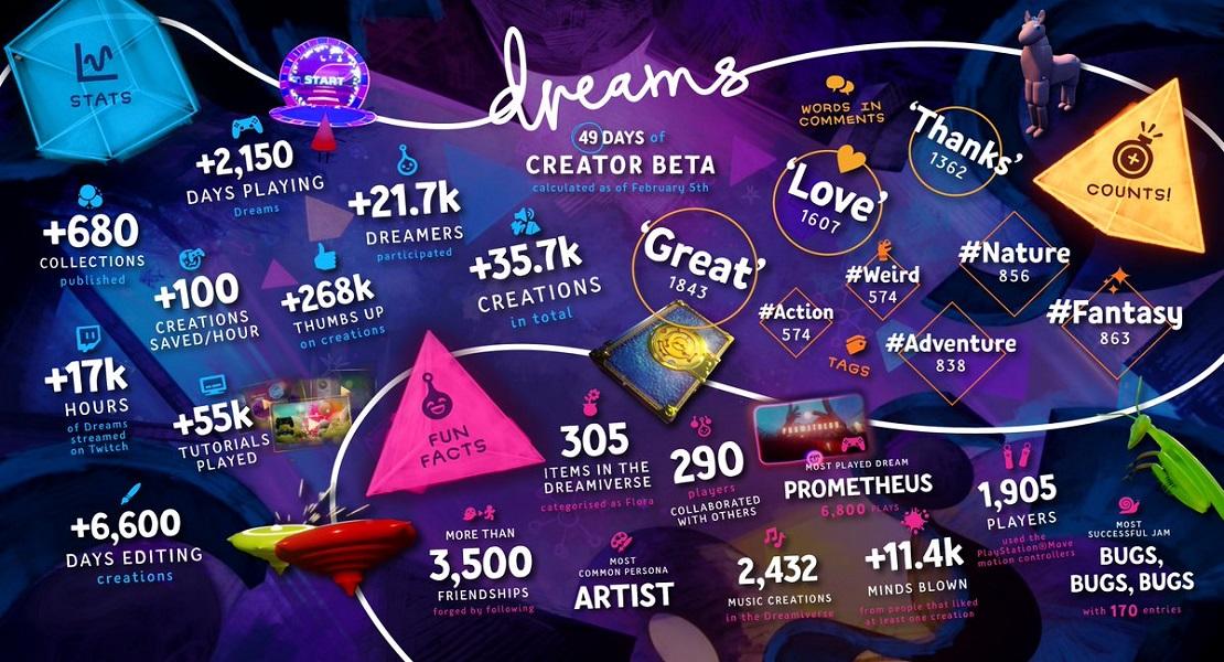 Dreams termina su fase beta y muestra sus curiosas estadísticas